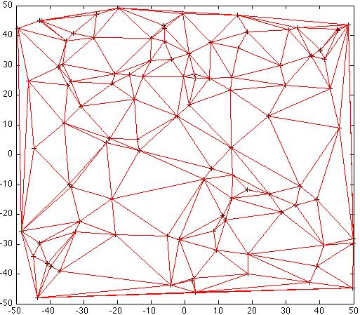 S-hull: a fast sweep-hull routine for Delaunay triangulation
